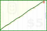 zacharyjacobi/complice's progress graph