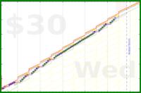 olimay/kcal's progress graph