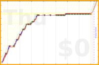 mbork/teaching-j's progress graph