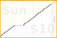 youkad/go_to_bed_early's progress graph