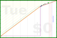 b/hpmor's progress graph