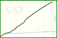 meta/customers's progress graph