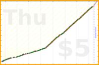 d/sptzero's progress graph