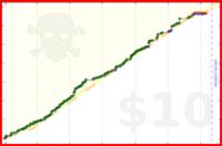 sethherr/rideit's progress graph
