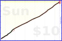 adamwolf/esperanto's progress graph