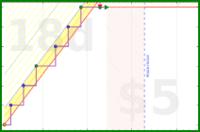 youkad/gratitude's progress graph