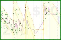 joshpitzalis/bodyfat's progress graph