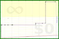 apb/test_foos's progress graph