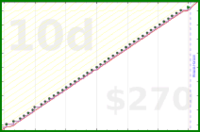 dogfood graph