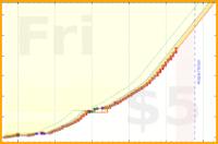 eugeniobruno/leanflow_reps's progress graph