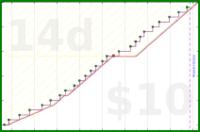 nick/haircuts's progress graph