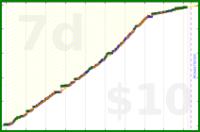 dlhitzeman/creating's progress graph