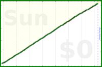 byorgey/beard's progress graph