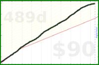 d/eme's progress graph