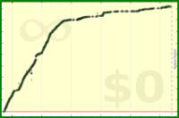 alys/calories's progress graph