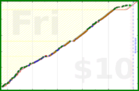 rtkt/meditation's progress graph