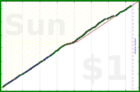 shanaqui/ynab's progress graph