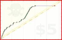 watch/pointzzzz's progress graph