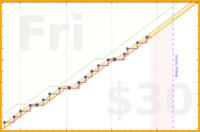 b/kircuits's progress graph