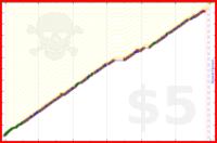 justanotherjon/meditation's progress graph