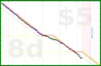 jilliant/calorie-deficit's progress graph