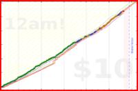 brennanbrown/fitness's progress graph