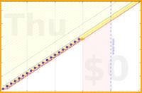 shanaqui/litsyupdate's progress graph