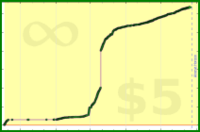 m/test-intentions's progress graph
