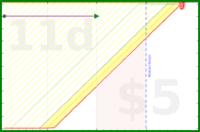 sodaware/splodey-boats-2000's progress graph
