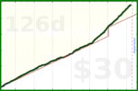 kyrillpotapov/do's progress graph