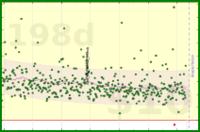 meta/derev's progress graph