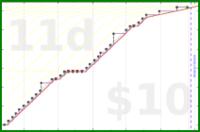 braun/nb-com-post's progress graph