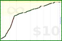 byorgey/research's progress graph