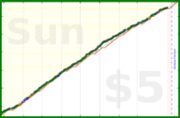 d/eon's progress graph