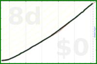 shanaqui/bsupport's progress graph