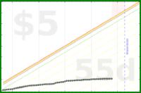 danideer/notdoingshit's progress graph