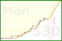 b/alldone's progress graph