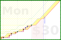 narthur/worktime's progress graph