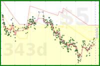 mad/poids's progress graph