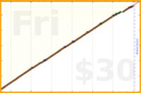 b/minimind's progress graph
