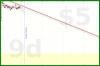 tml2/150's progress graph