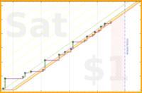 schmatz/todos's progress graph