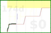 grayson/do-hedge-toggl's progress graph