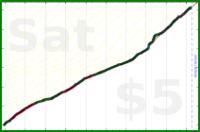 dehowell/meditate's progress graph