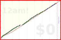 donhdefl/workout's progress graph