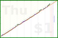 schmatz/skritter's progress graph