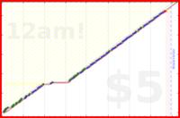 youkad/plan_day's progress graph