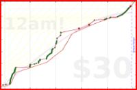 brennanbrown/blogging's progress graph
