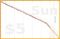 d/sugarbowl's progress graph