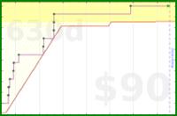 d/bos's progress graph